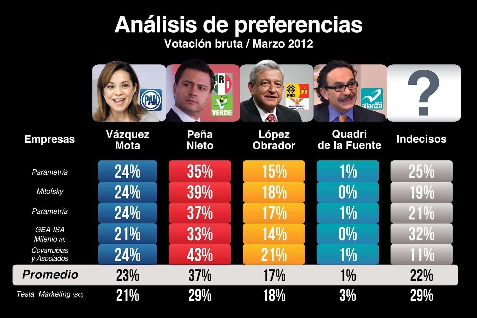 Image Result For Candidatos A Presidente