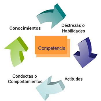 comptenciaas